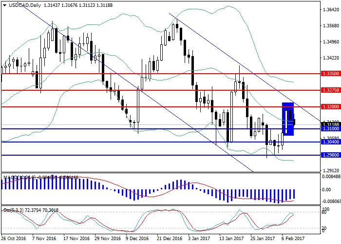 USD/CAD: przegląd rynku