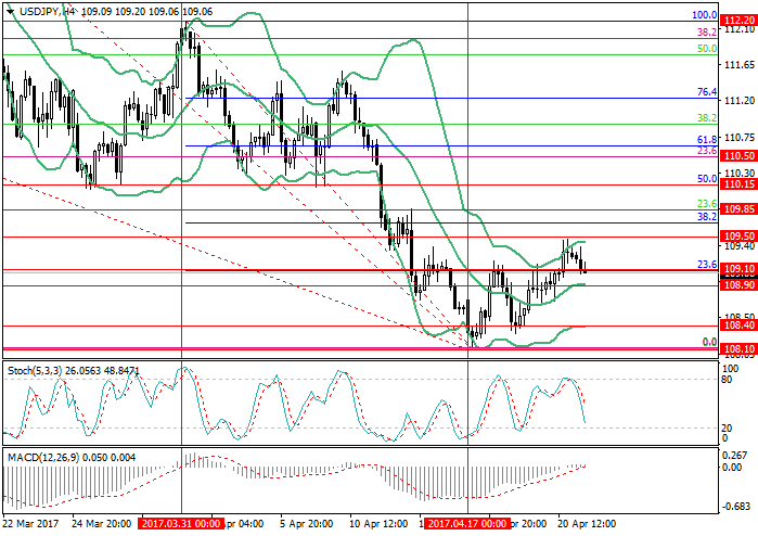 USD/JPY: the pair can lower