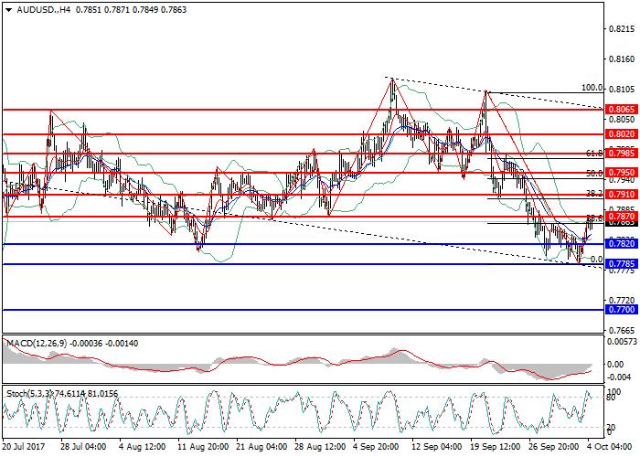 AUD/USD: австралийский доллар снижается