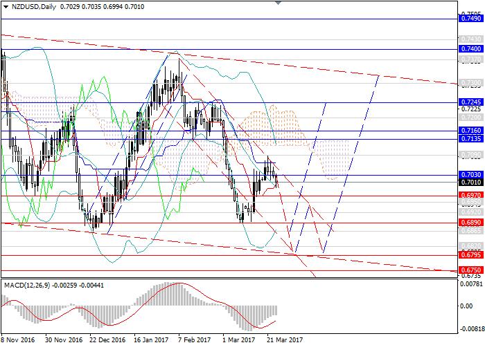 NZD/USD: tendencia bajista al nivel de 0.6795