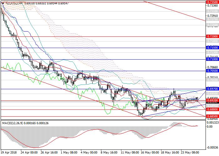 NZD/USD: możliwy jest powrót do tendencji spadkowej