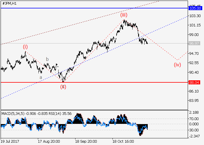 JP Morgan Chase Co: analisis wave