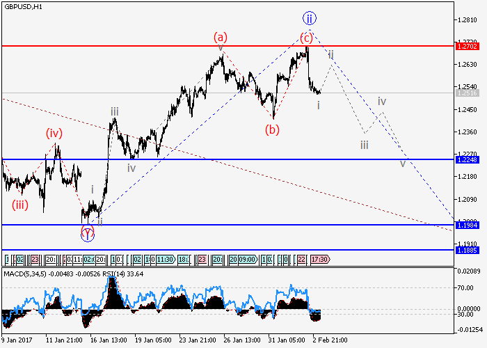 GBP/USD: analiza falowa