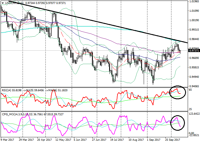 USD/CHF: technical analysis