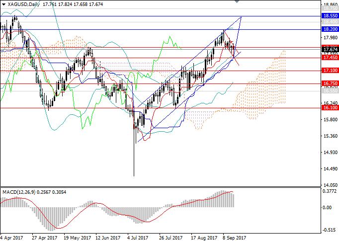 XAG/USD: торгуем по тренду