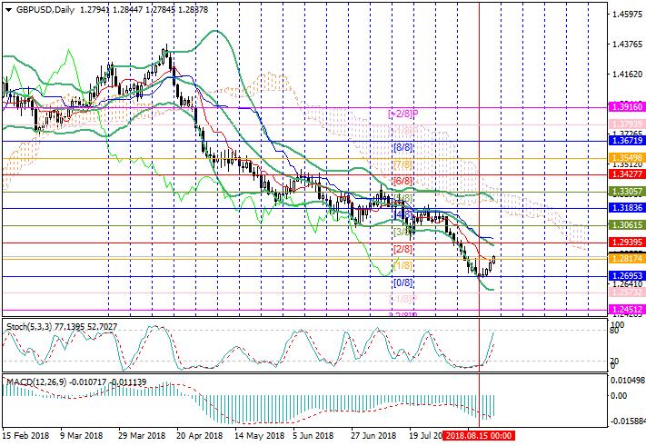 GBP/USD: revisión general