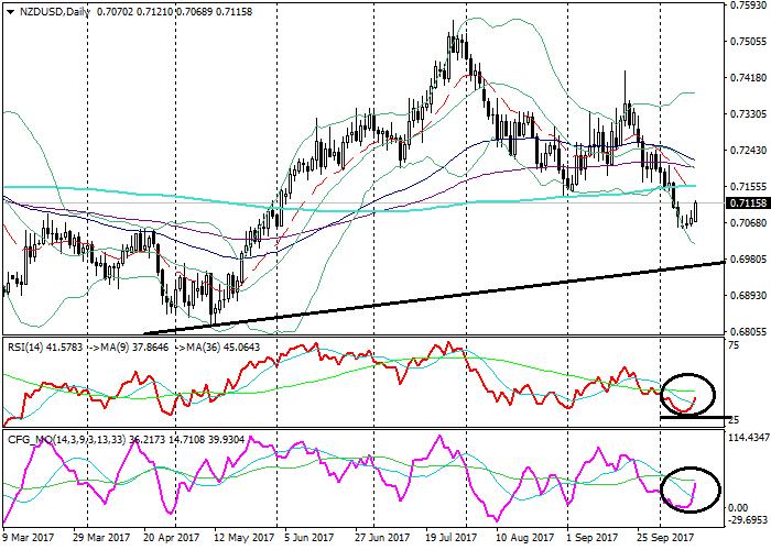 NZD/USD: технический анализ