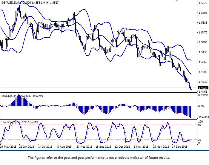 GBP/USD: para zostaje po naciskach