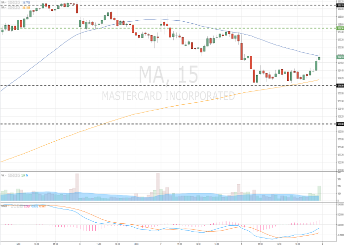 Mastercard Incorporated (MA/NYSE/S&P500)