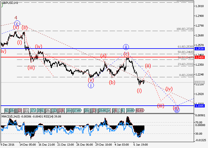 GBP/USD: wave analysis