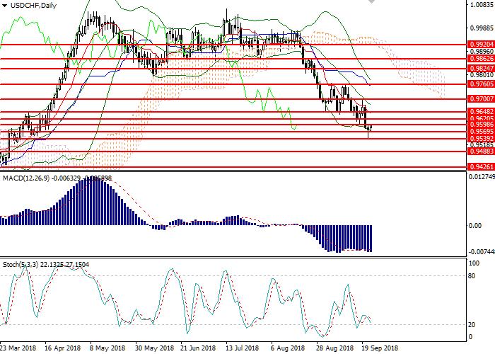 الدولار الأمريكي/الفرنك السويسري: تحليل تقني