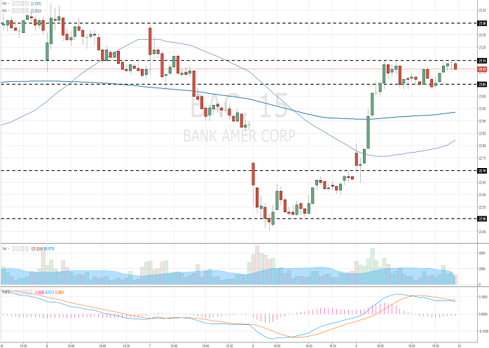 Bank of America Corporation: analytical review