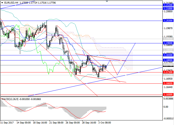 EUR/USD: waiting for a breakdown