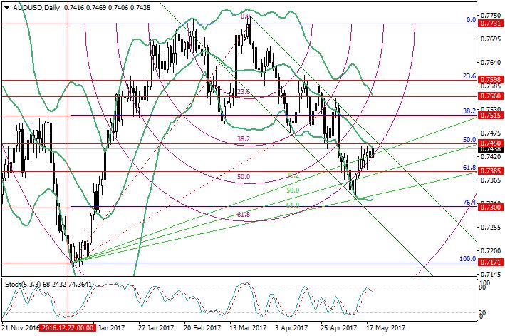 AUD/USD: análisis de niveles de Fibonacci