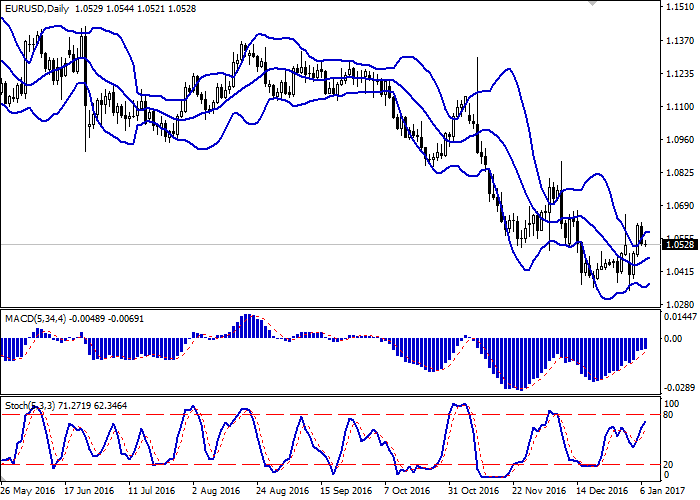 EUR/USD: pair returned to fall