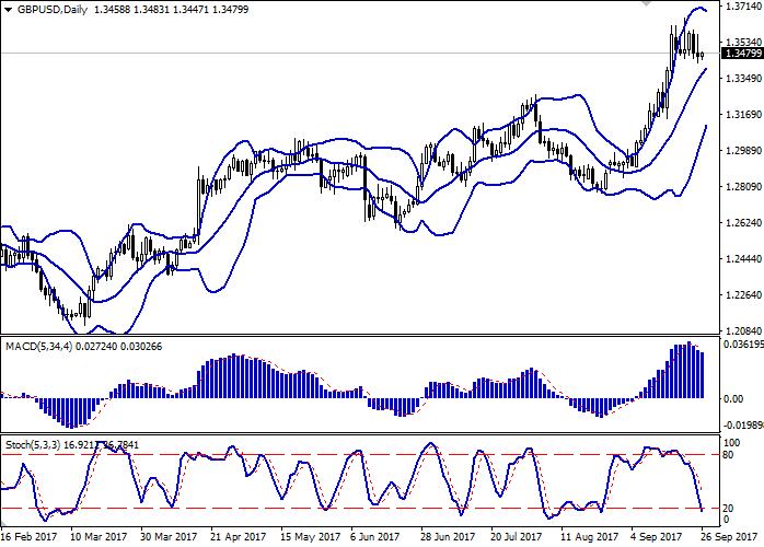 GBP/USD: пара торгуется смешанно