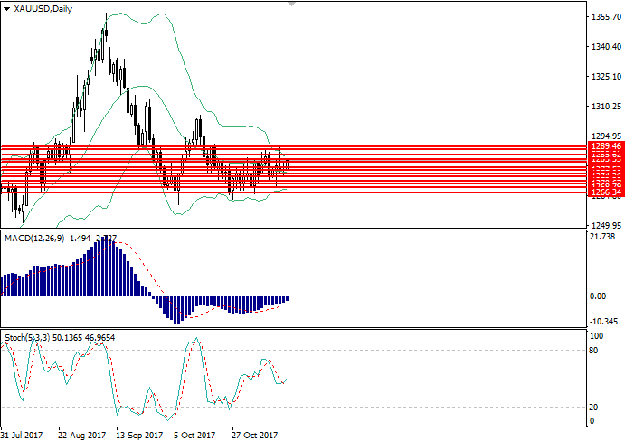 XAU/USD: analisis teknikal