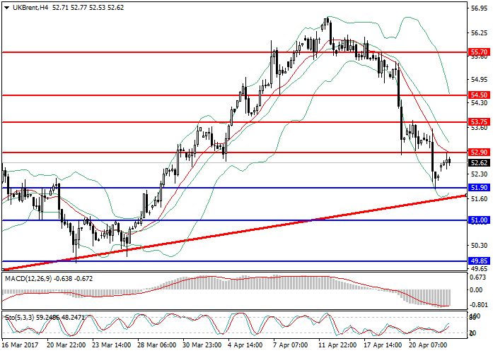 Brent Crude Oil: market review
