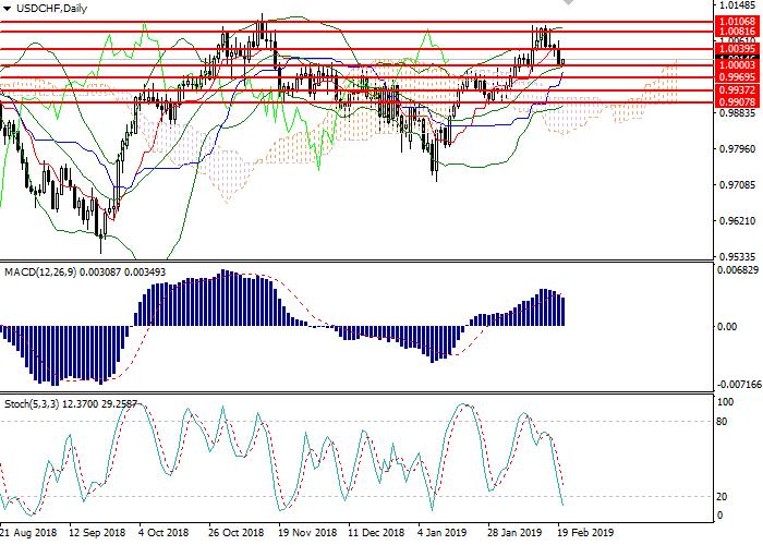 USD/CHF: analisis teknikal