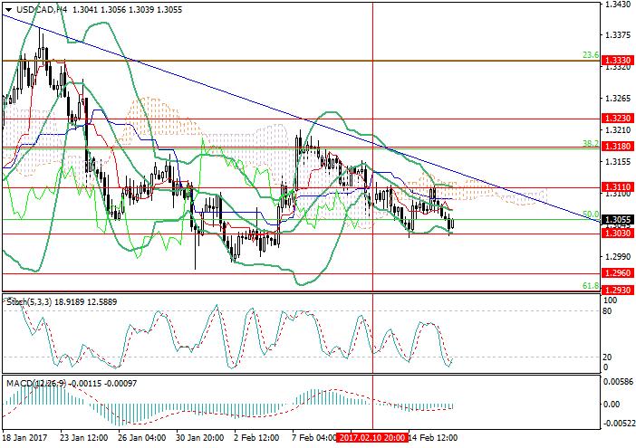 USD/CAD: cena spadnie niżej poziomu 1.3030