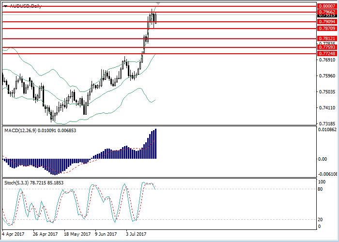AUD/USD : l'analyse générale