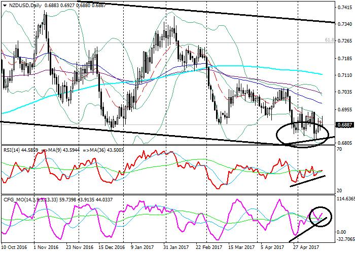 NZD/USD: análisis técnico