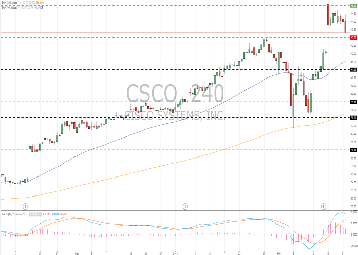 Cisco Systems Inc. (CSCO/NASD): общий обзор