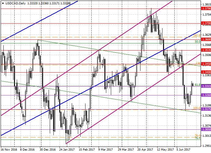 USD/CAD: análisis global