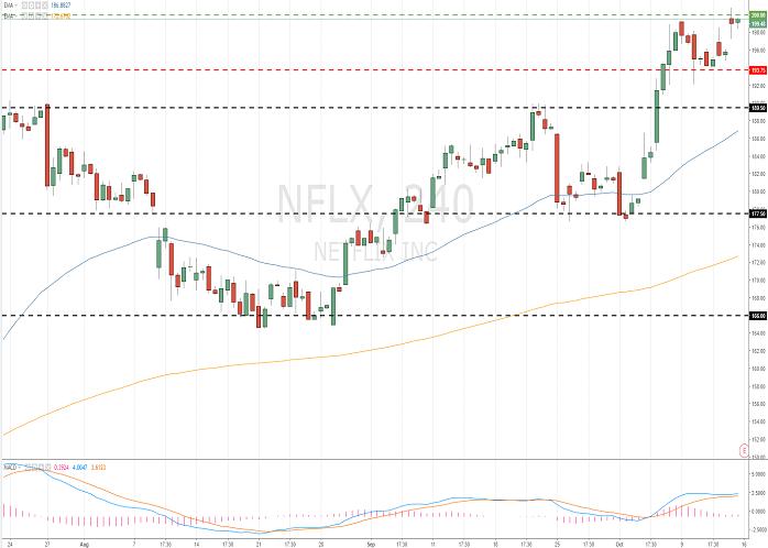 Netflix, Inc. (NFLX/NASD)