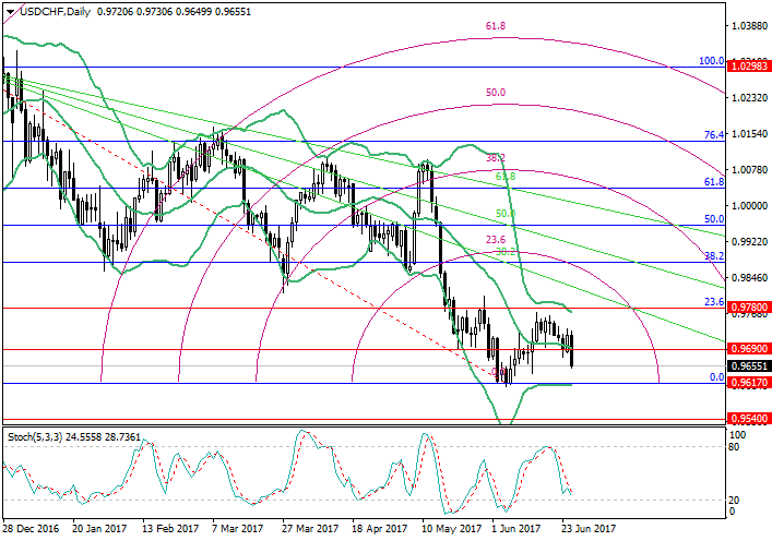 USD/CHF: análisis de los niveles de Fibonacci