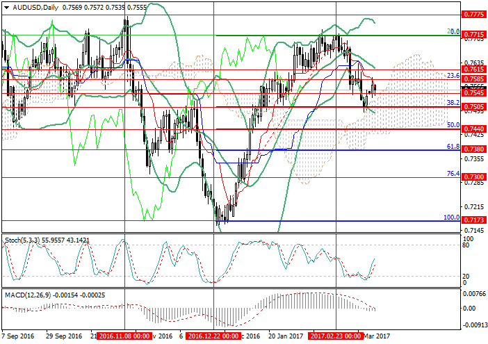 AUD/USD: downward movement expected