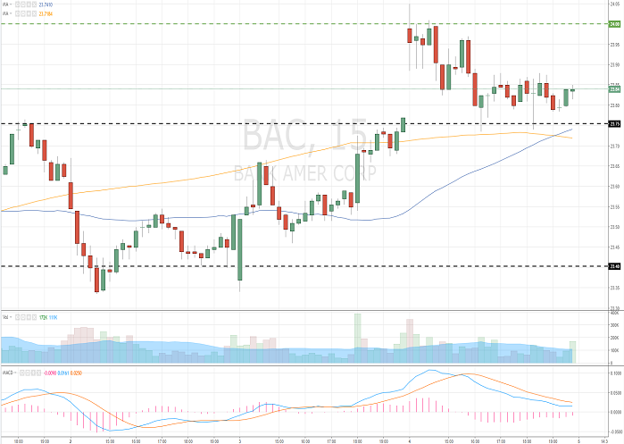 Bank of America Corporation (BAC/NYSE/S&P500)