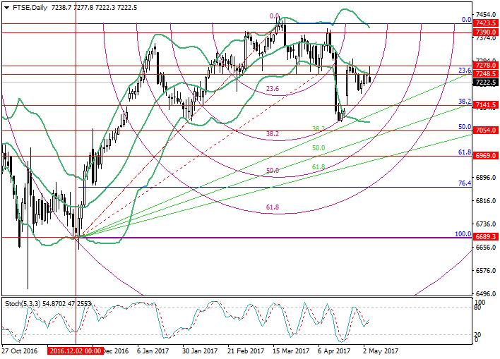 FTSE: análisis de niveles de Fibonacci