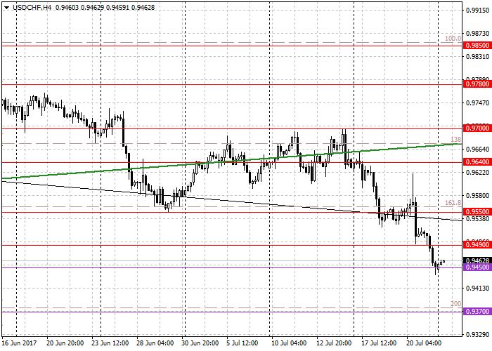 USD/CHF : l'analyse générale
