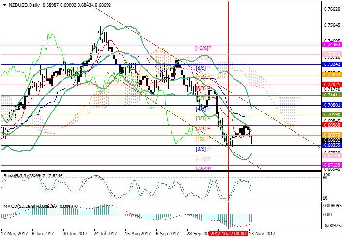 NZD/USD: analisis Murray