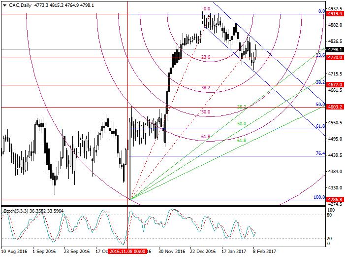 CAC: Fibonacci analysis