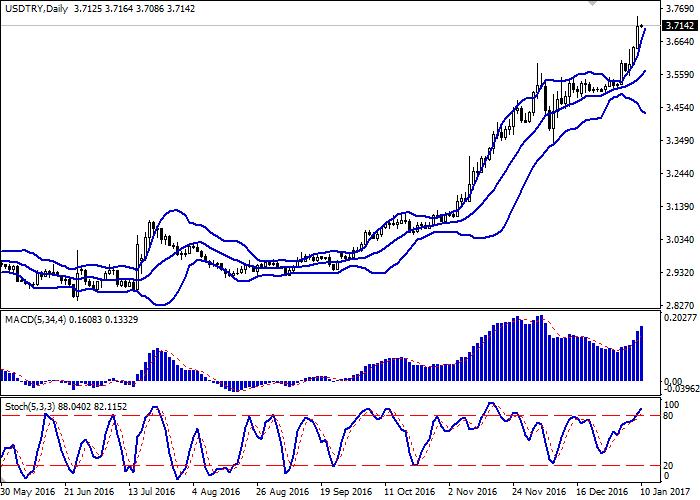 USD/TRY: Lira keeps falling