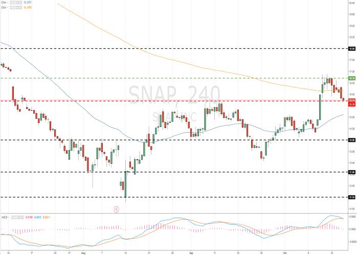 Snap Inc. (SNAP/NYSE)
