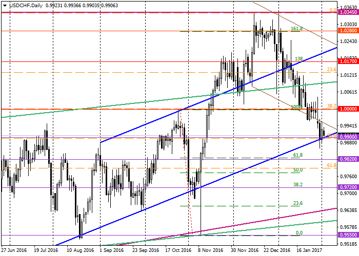 USD/CHF: ogólna analiza