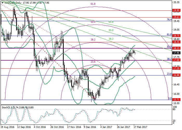 XAG/USD: analiza poziomów Fibonacciego