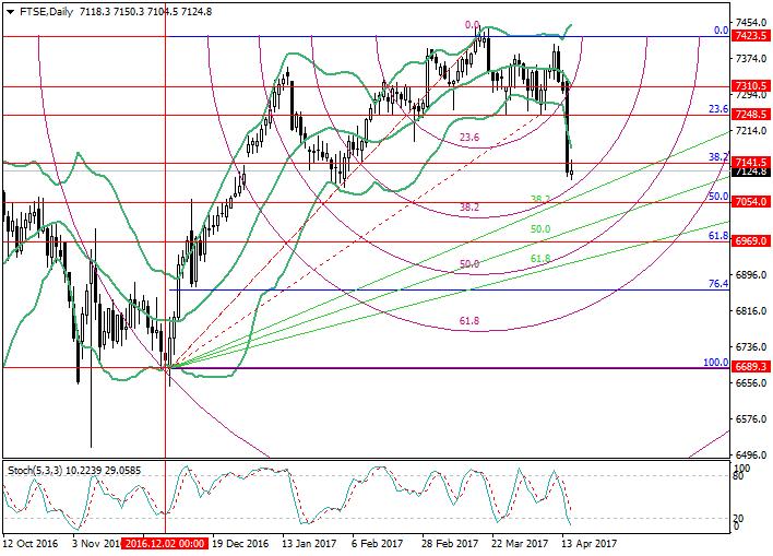 FTSE: Fibonacci analysis