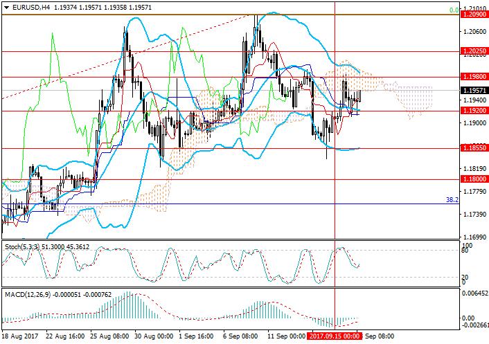EUR/USD: общий обзор