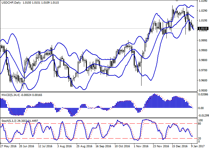 USD/CHF: the dollar is under pressure