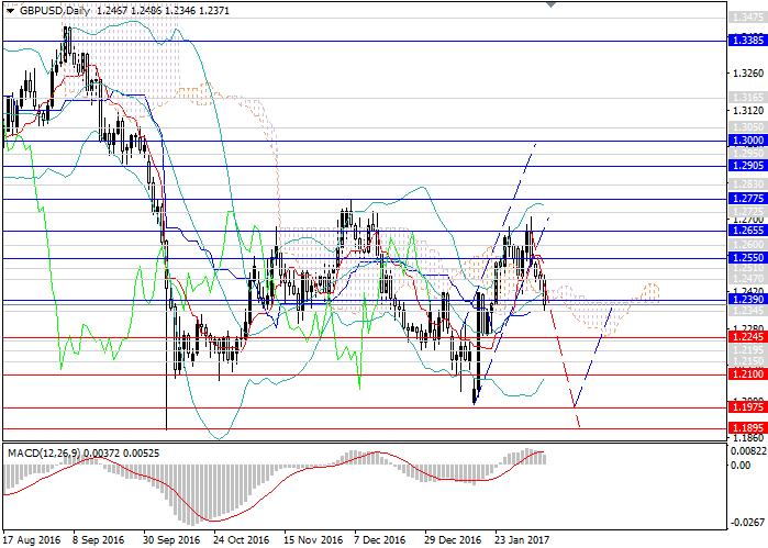 GBP/USD: general analysis