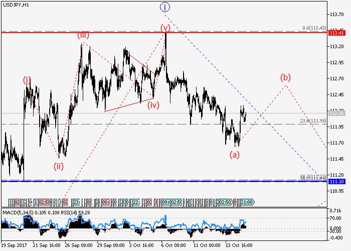 USD/JPY: волновой анализ