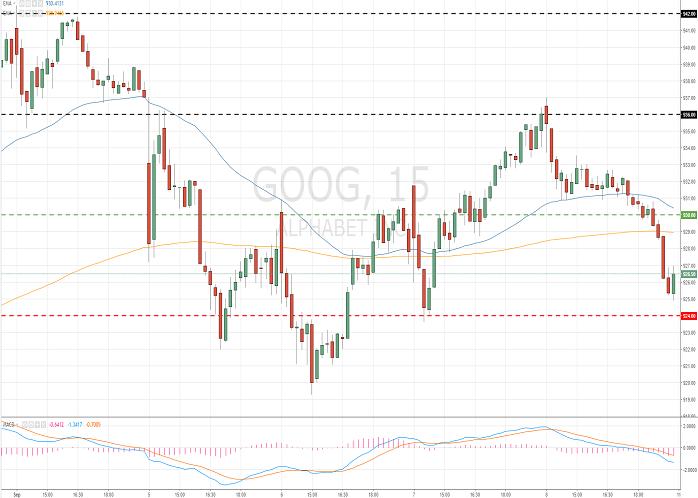 Alphabet Inc. (GOOG/NASD/S&P500)