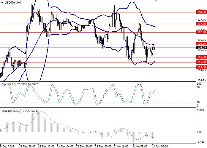 USD/JPY: general analysis