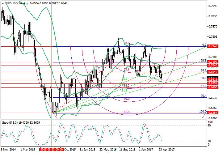 NZD/USD: análisis de niveles de Fibonacci