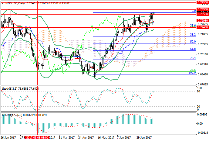 NZD/USD: the downward correction can begin