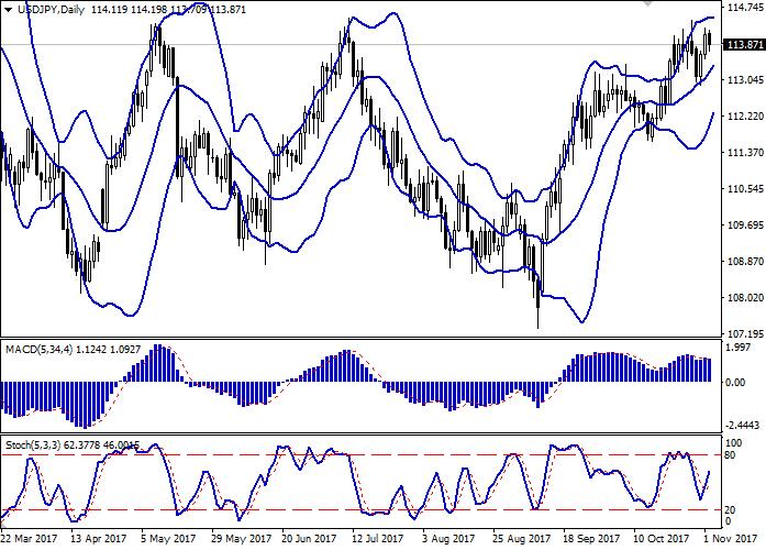 USD/JPY: dollar sedang jatuh